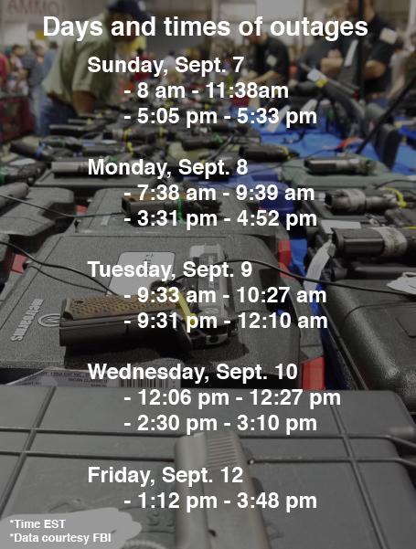 FBI NICS Outage Schedule