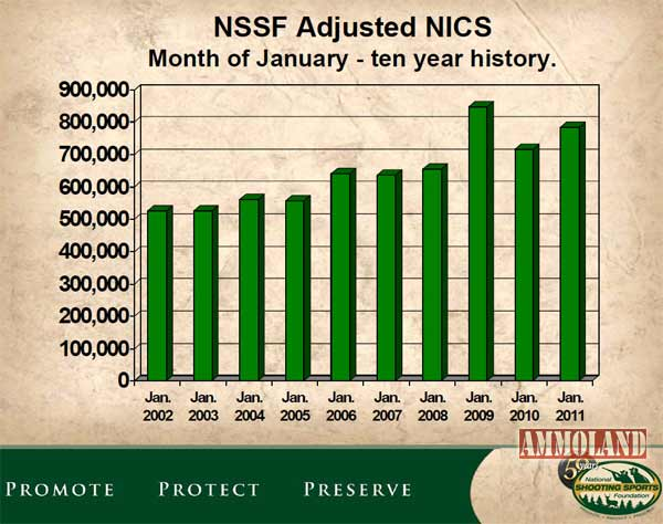 Background Check Nics Stats