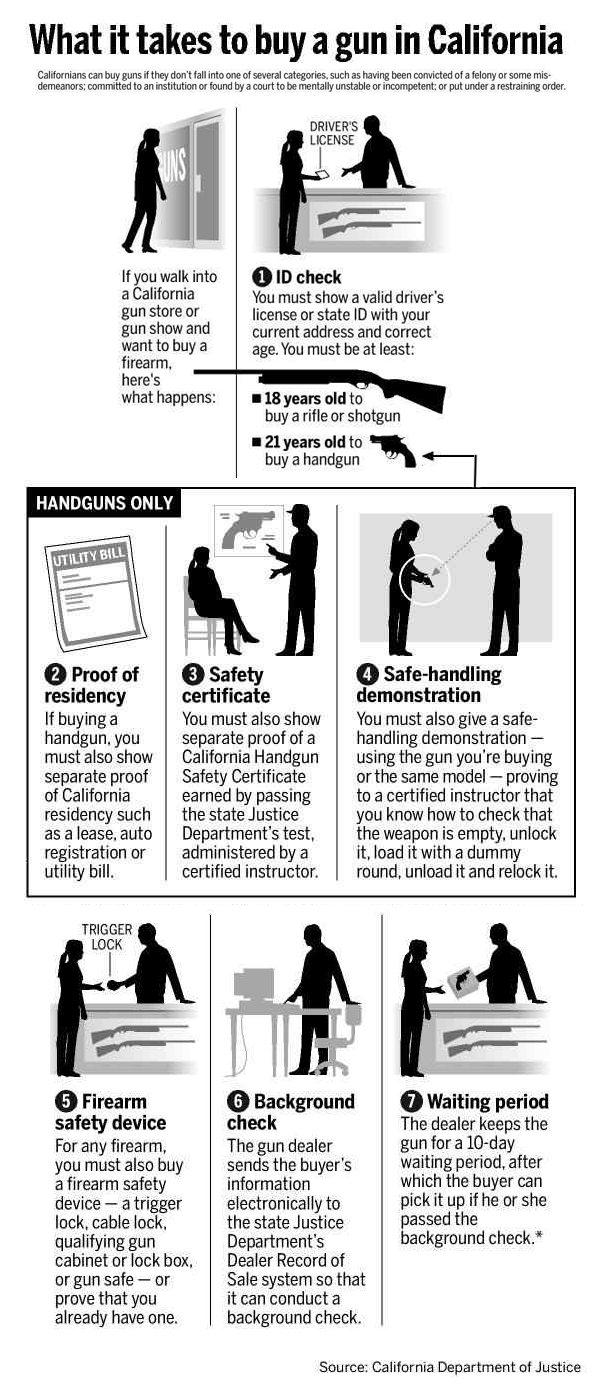California Gun Check Process