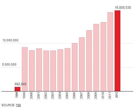 Gun Sales 2012